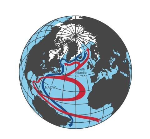 Atlantic Conveyor - graph by Rahmstorf from PIK 20150317